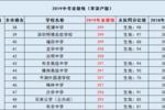 在深圳,中考300分和400分深戶和非深戶分別能上哪些高中?中考生家長必看