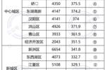 武漢初中70強!十大名初格局打破,三超八強新座次