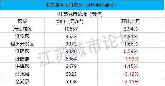 2020年5月江苏GDP_2020年江苏gdp表图片(2)