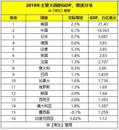 大连近十年gdp排名_中国哪个县比三个省gdp高(2)