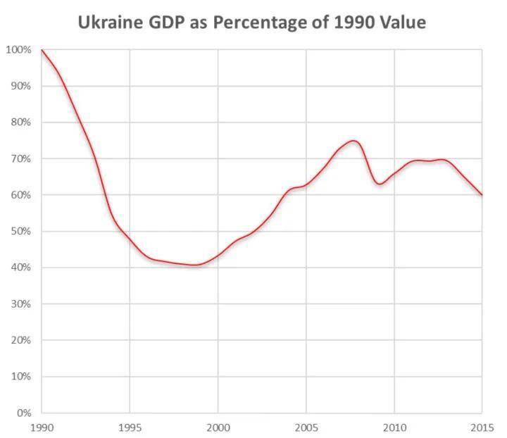 乌克兰gdp多少_乌克兰独立近30年,人均收入仍为2000多美元