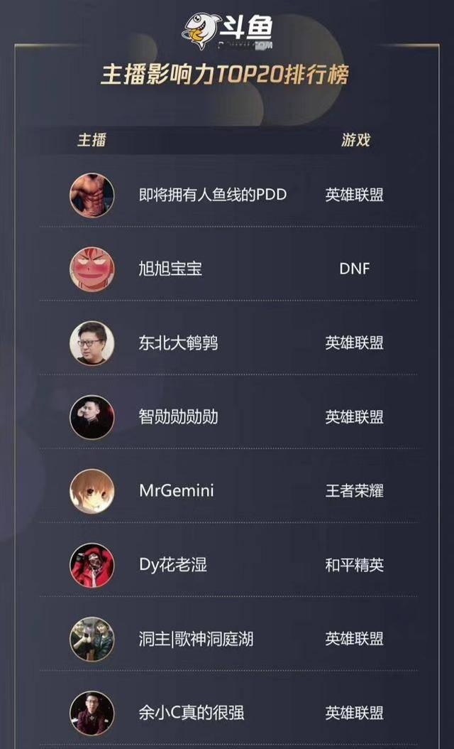 原创腾讯公布最具影响力主播排行榜:PDD位居榜首,智勋排名有点意外