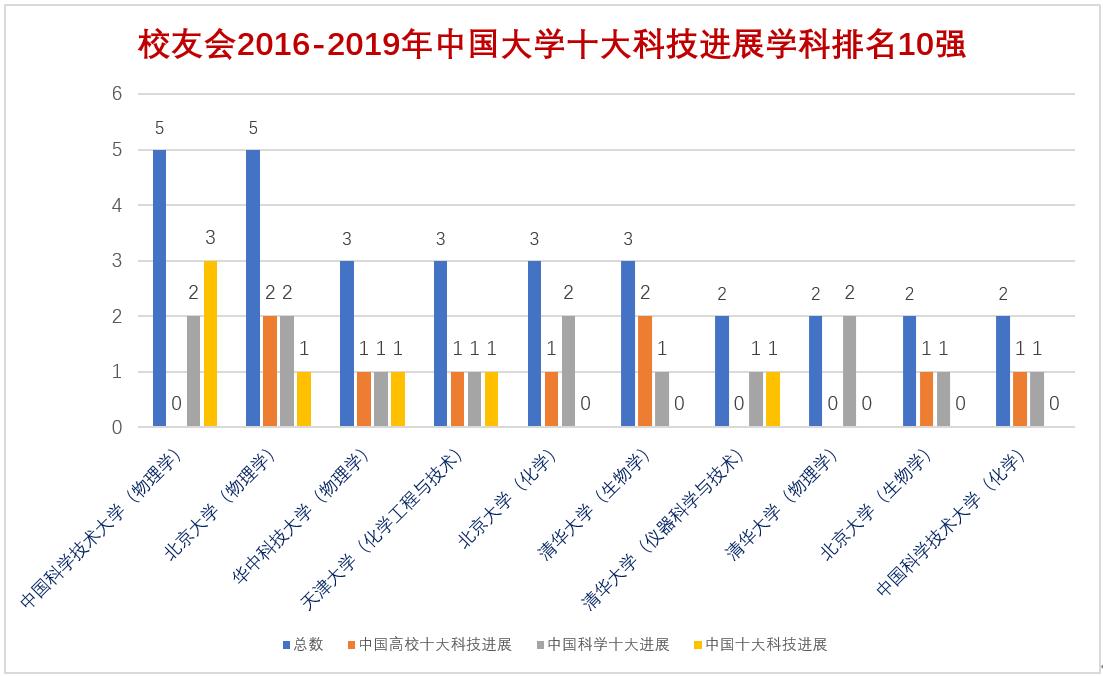 中国科技大学物理学勇夺第一,2016-2019年中国大学十大科技进展学科排名出炉