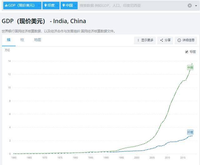 中国历年gdp增长率_中国GDP是印度5倍,收入高于印度,但印度平均增长率高于中国