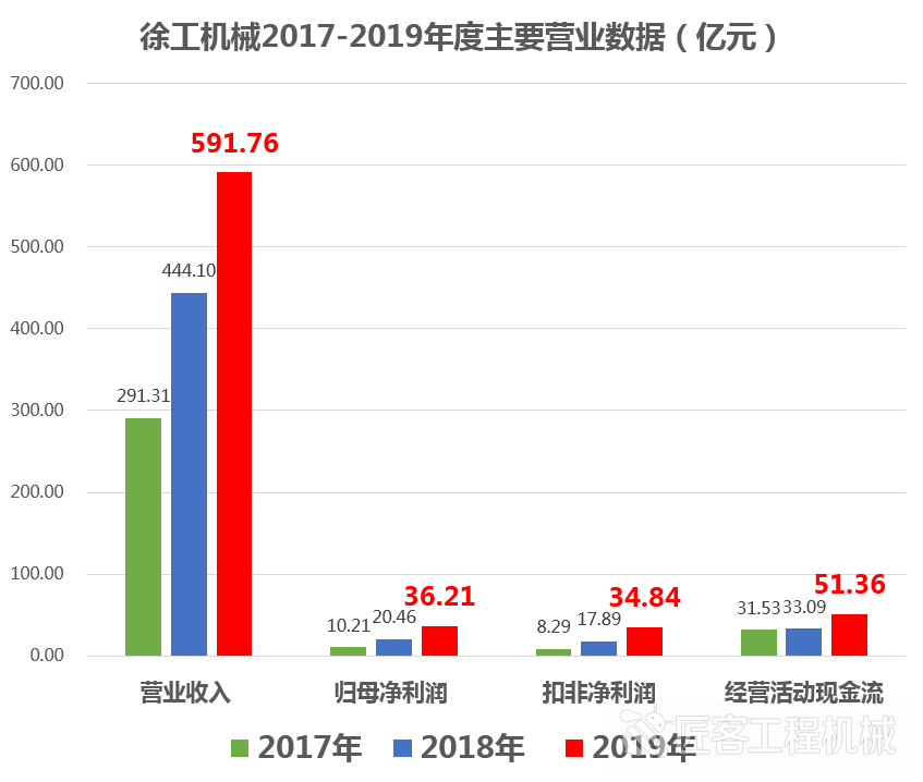 【说明】徐工机械2019年年报披露了哪些对保持四年高速增长至关重要的