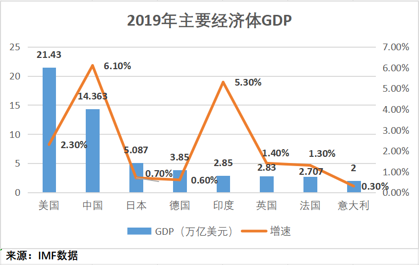 2019年全国经济总量居世界第几_经济总量世界第二