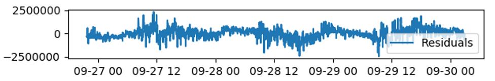 对于非周期性指标的监控,基于深度学习的时序预测算法(图11)