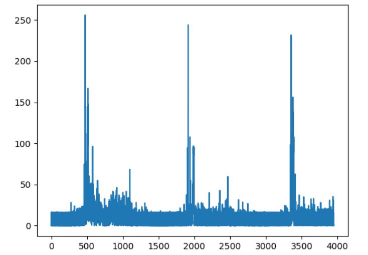对于非周期性指标的监控,基于深度学习的时序预测算法(图7)