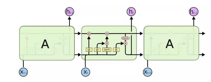 对于非周期性指标的监控,基于深度学习的时序预测算法(图14)