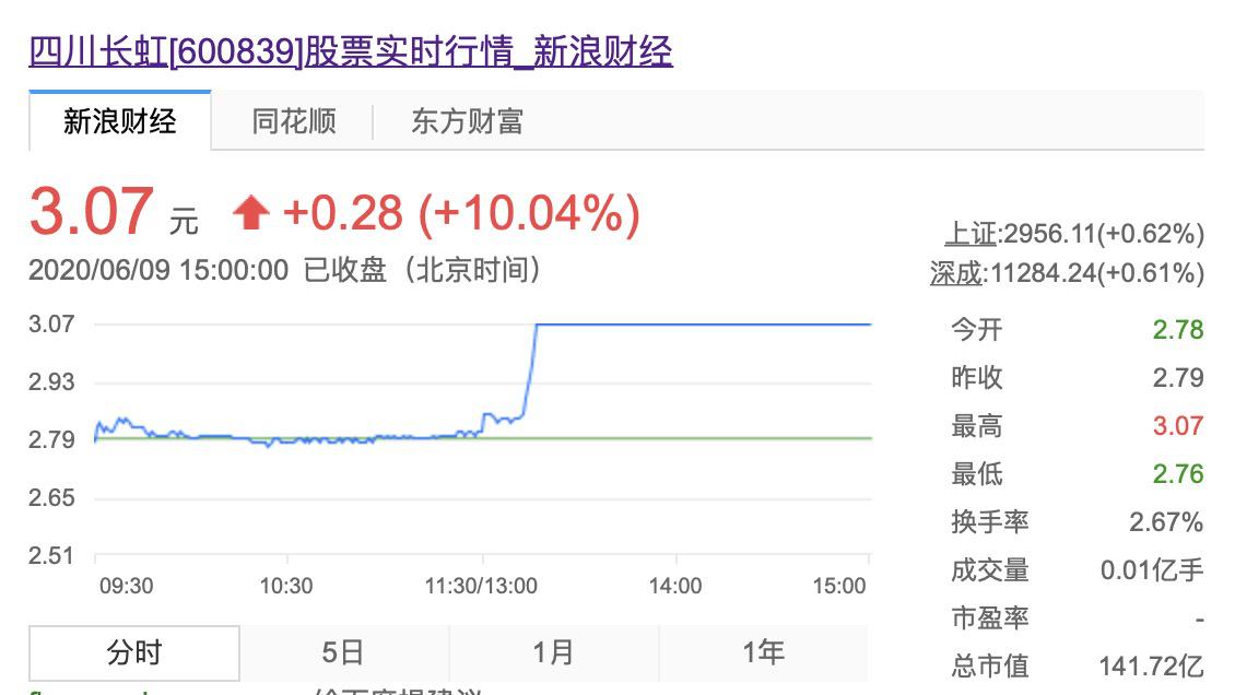 百度618发力直播带货,5家企业市值应声上涨133亿,四川长虹涨停