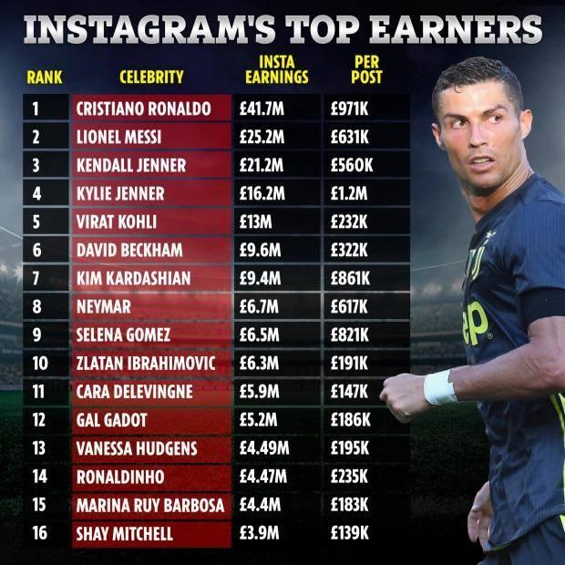 C罗梅西谁是足球第一人!收入方面差距巨大,这一点上两人没法比