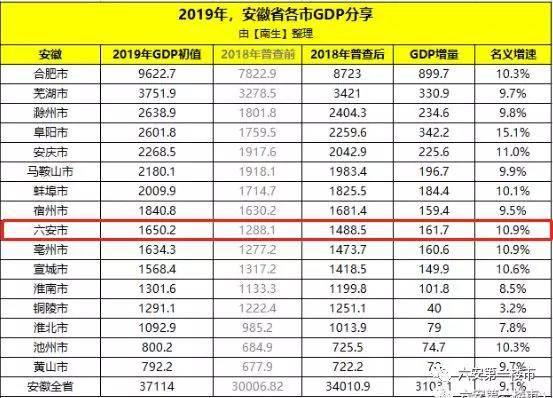 2017六安gdp_六安站