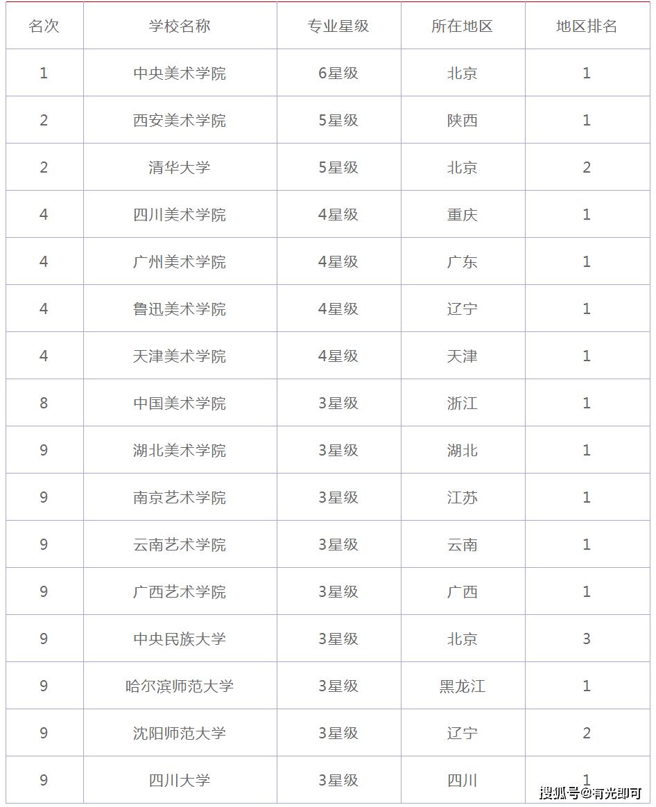 国画排行_中国画专业大学排名-2020-2021年中国画专业排名