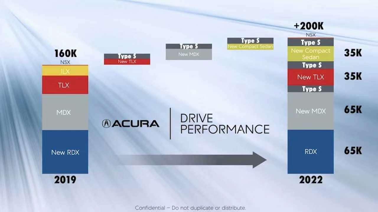 细分车型,提价,讴歌北美市场短期规划曝光