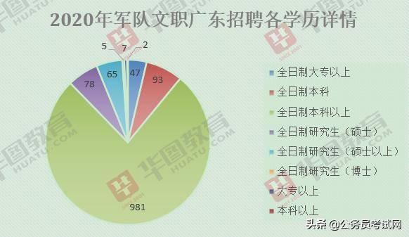 2020年大专人口_大专毕业证书图片