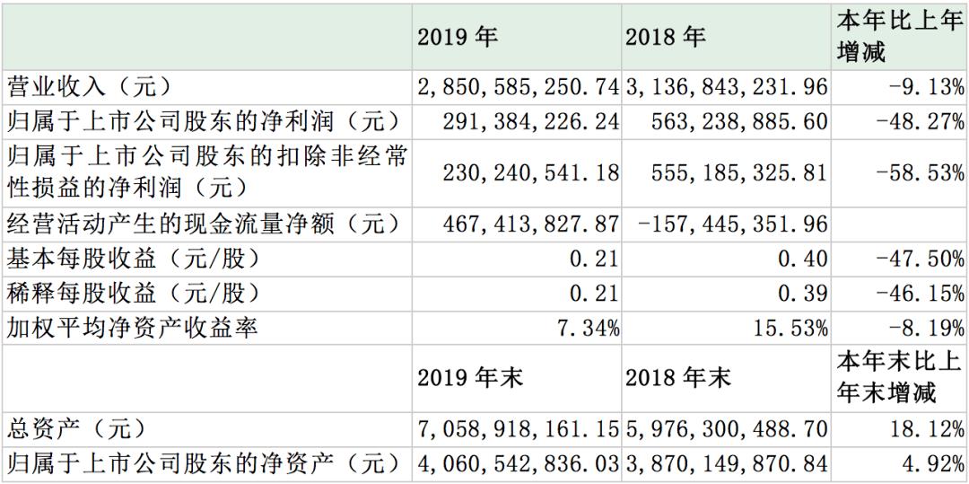 基金排行             利润下挫近五成,经营净现金流剧增!贵州百灵业绩指标背离遭追问