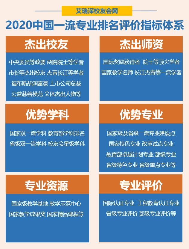 2020中国大学一流专业排名发布,北京大学第1,天津大学第10