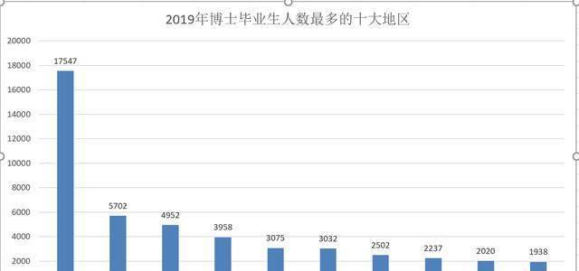 中国高等教育十大省份,数据最有说服力,广东省第5,浙江省第9