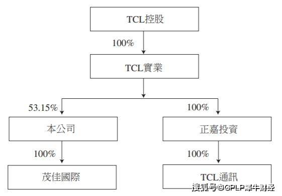 "TCL""曲线救机""TCL电子收购TCL通讯 手机业务再回上市公司怀抱"