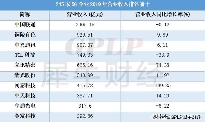 原创             A股新基建:245家5G上市公司33家亏损 谁是亏损之王?