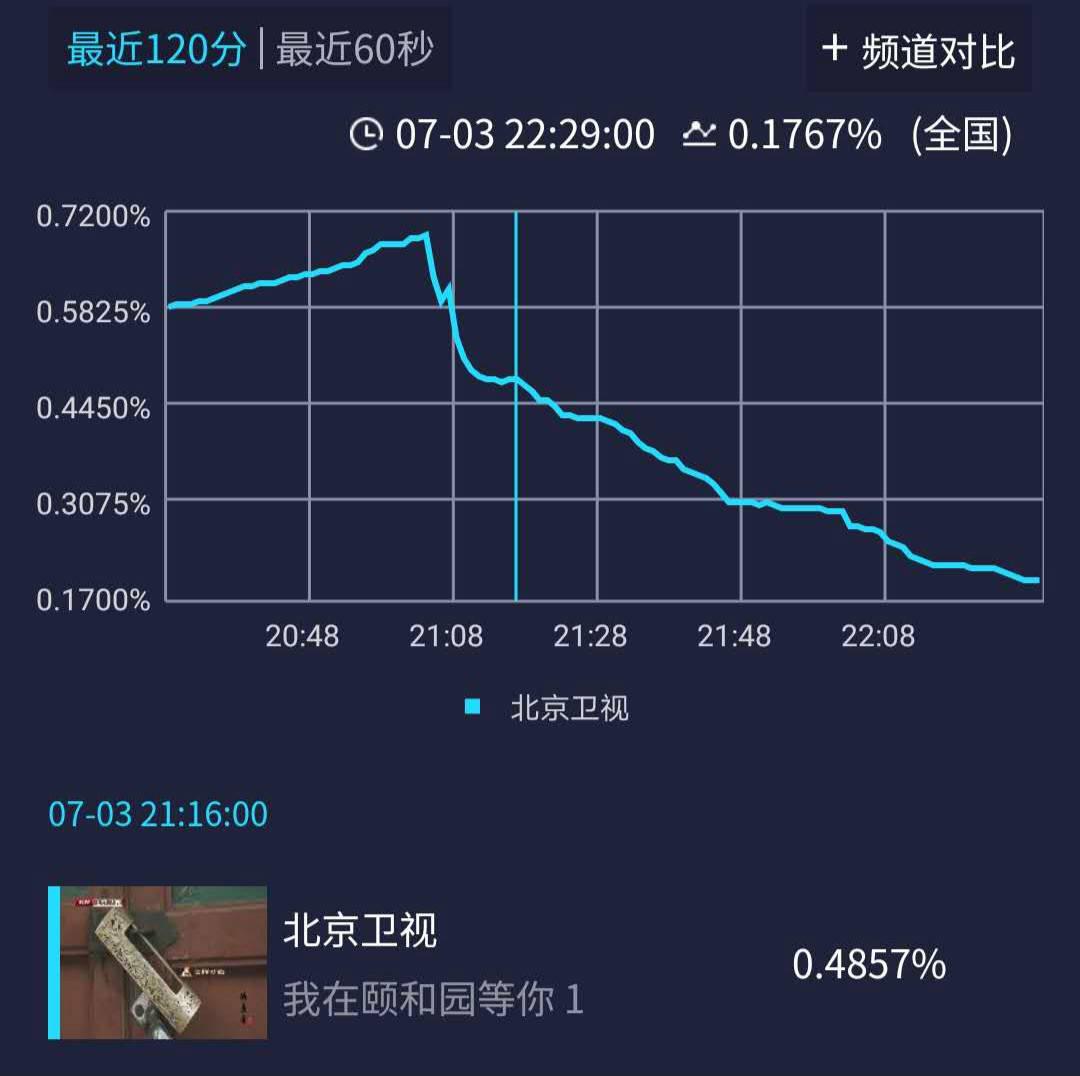 《我在颐和园等你》首播,北京卫视收视不佳,文化有余,看点不足