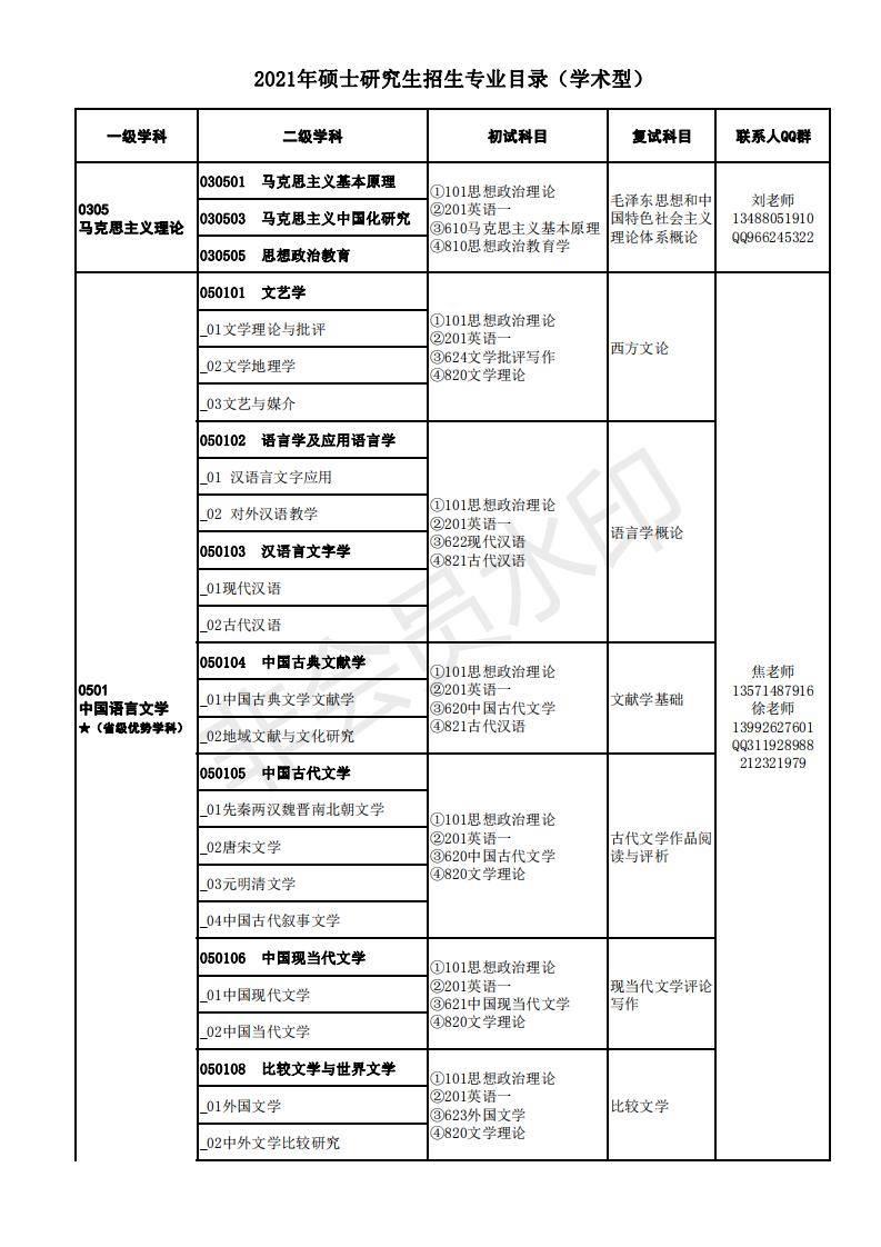 陕西理工大学招生简章专业目录