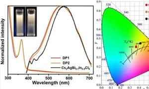 科研制备出具有宽谱带白光发射的非铅钙钛矿胶体纳米晶