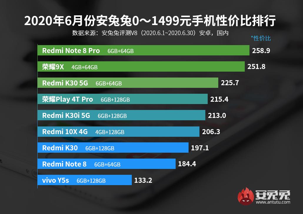 """原创             最新安卓手机性价比排行榜出炉,小米""""大满贯"""""""