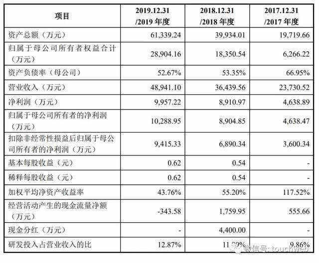 中科星图在科创板上市:募资8亿 首日股价大涨438%