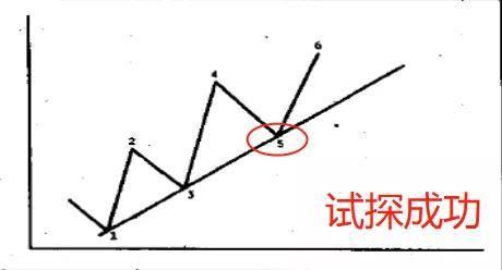 李瑜菲:小白--趋势线必须学习的基本技术知识