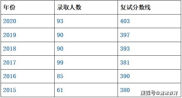 雷常教育:中国人民大学财政金融学院金融专硕考研解析