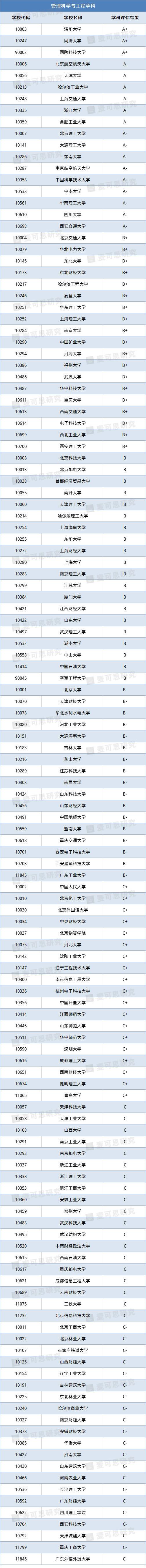 原创10大热门人文社科专业揭晓!文科生报考必看(附院校名单)
