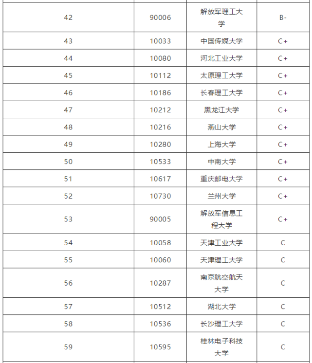 通信工程专业大学排名_南京信息工程大学