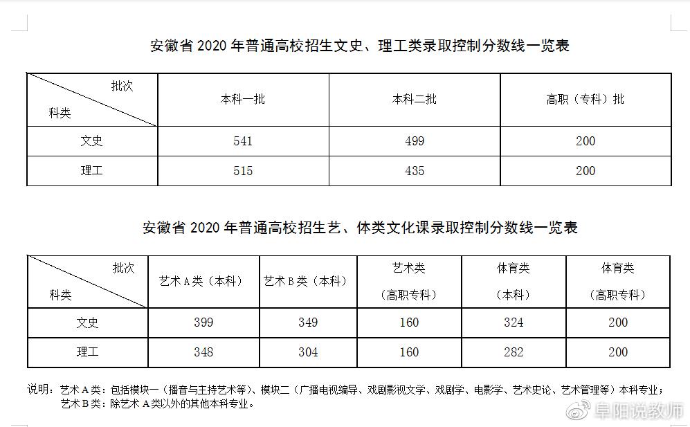 2020年安徽省理科627排行榜_2020年安徽高考录取人数