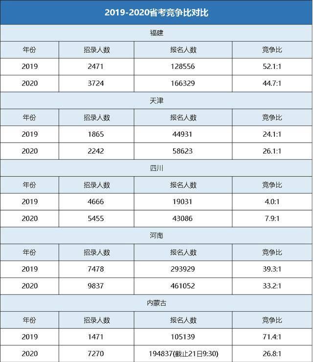 湖南安全员报考时间_2020年公务员考试与以往大不相同,这份考前攻略请收好_笔试