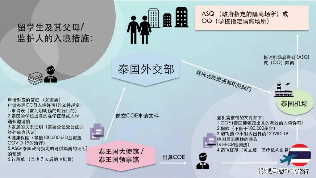 上班经商留学生的非泰国籍想入境怎么做?这里有具体流程