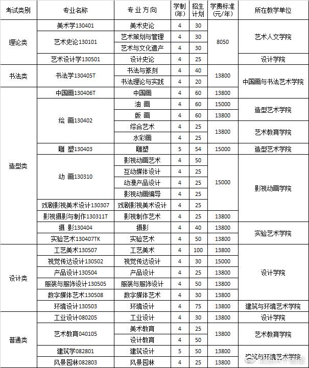 四川美术学院2020年招生计划