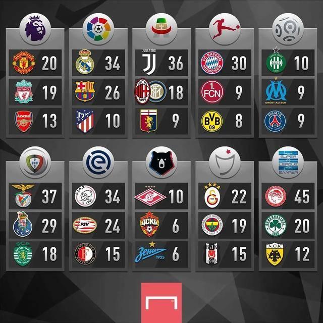 2021欧洲杯竞猜app平台_ 五大联赛夺冠排行榜:曼联、皇马、尤文、拜仁、圣埃蒂安各自领跑!(图2)