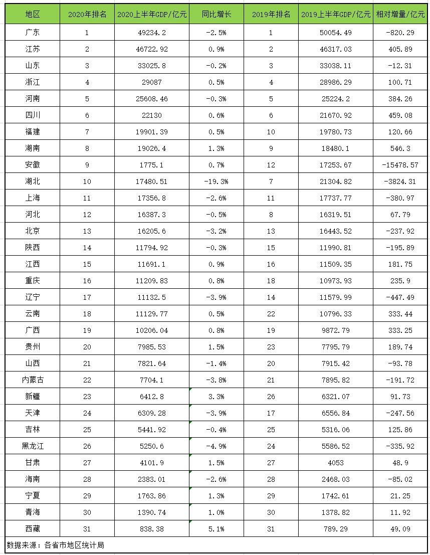 2020东三省gdp排名_东三省地图(2)