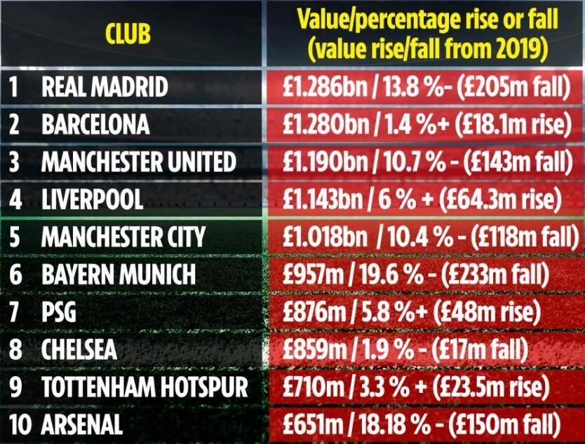 球队价值榜:皇马贬值2亿仍第1 曼联英超老大不稳