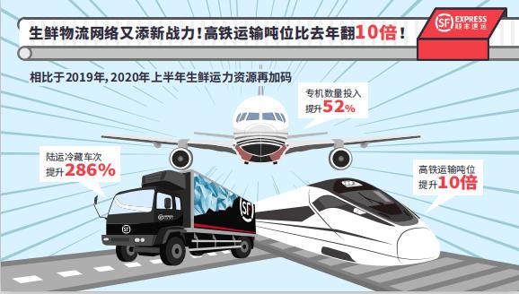 2020上半年顺丰速运生鲜运输速率依旧不减,给你稳稳的守护