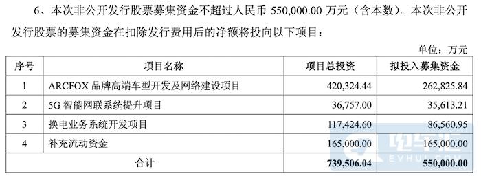 北汽蓝谷拟定增募资55亿元,投向ARCFOX品牌、换电业务