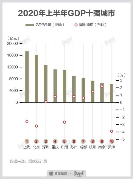 重庆gdp掺水_GDP仅差23亿元 2020年重庆会超越广州吗