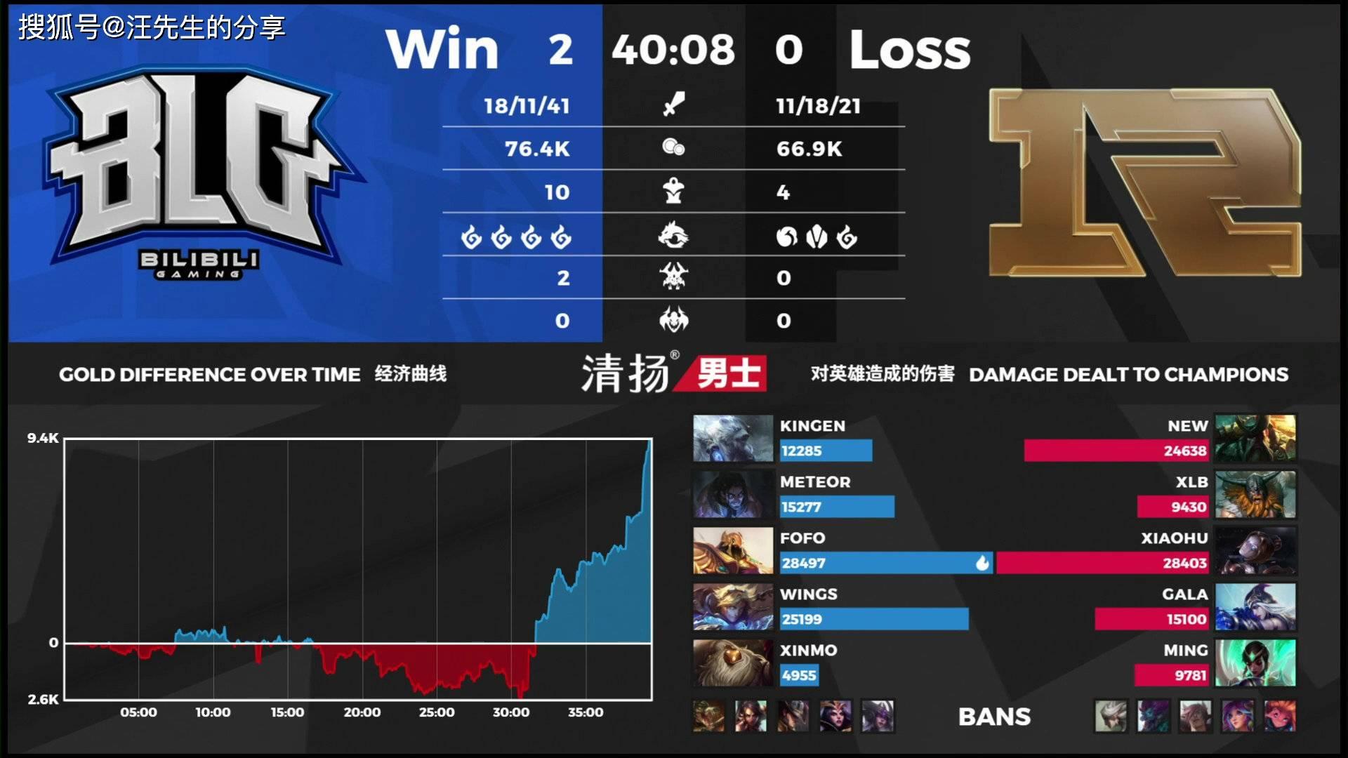 RNG不敌BLG无缘季后赛,小虎尽力了,上野作用太小