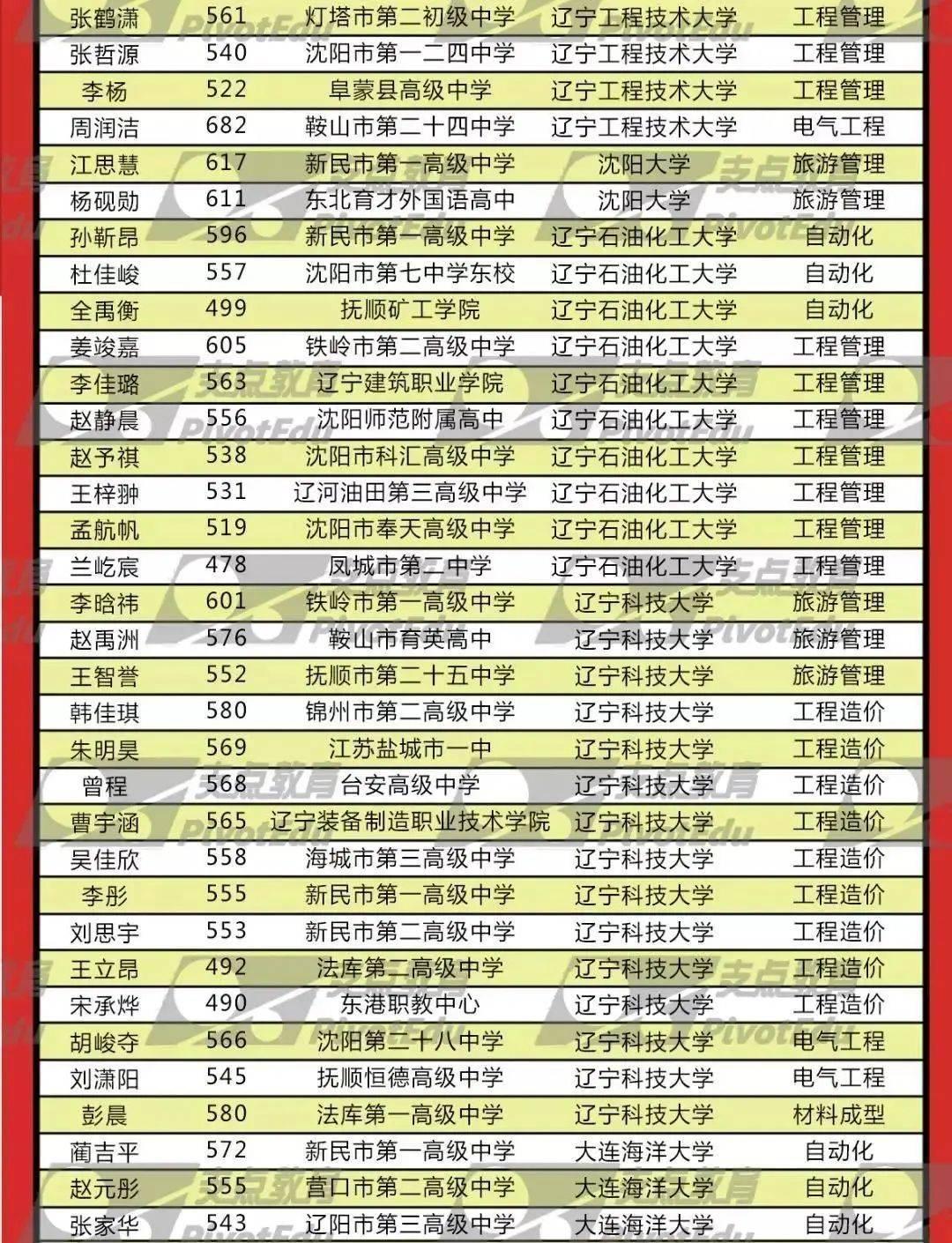 沈阳支点教育的个人展示页_搜狐网