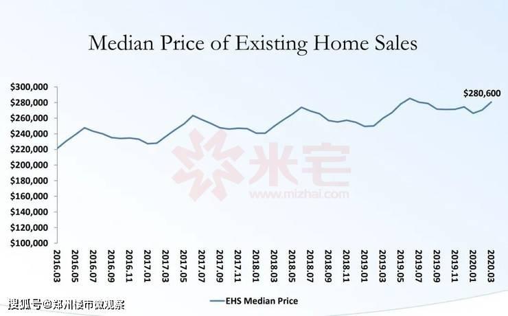 是什么,让美国房价涨出10年最大涨幅?