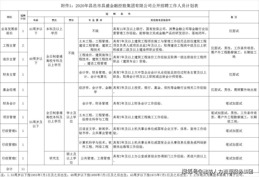 国企!昌邑市昌盛金融控股集团有限公司招聘