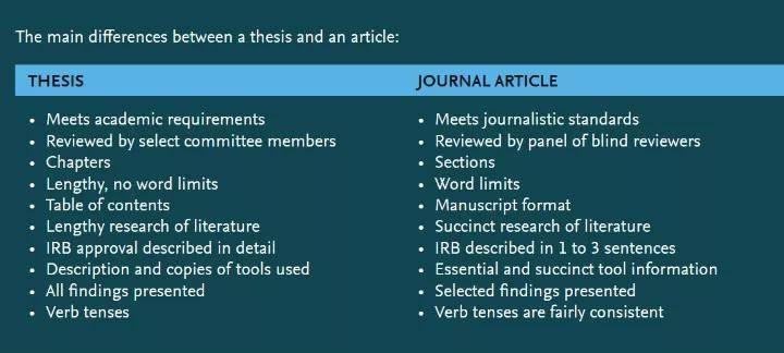 【欧洲杯线上买球】 八大技巧资助你将学位论文转化为投稿文章(图2)