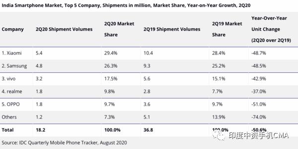 2020年Q2印度智能手机出货量同比下滑50.6%,OPP