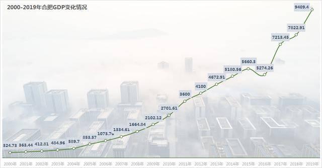 2020长三角经济总量_我国经济总量照片